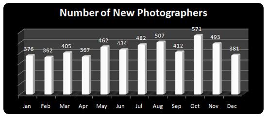 New Photographers