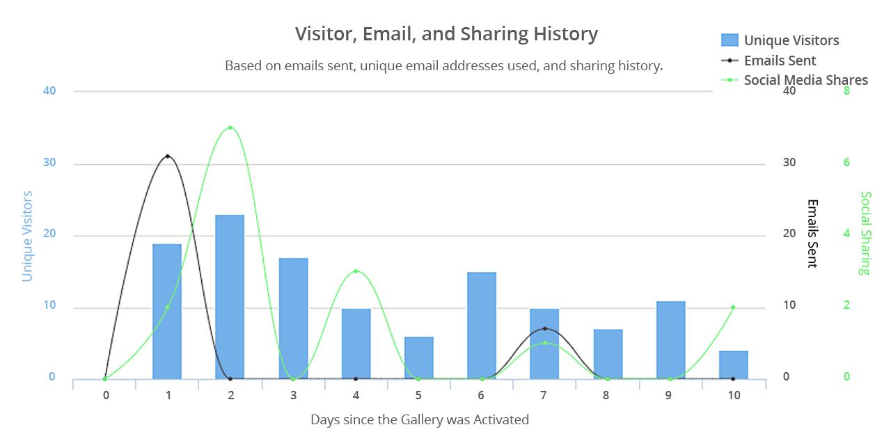 Social Sharing Logs