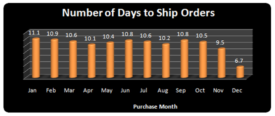 Days to Ship