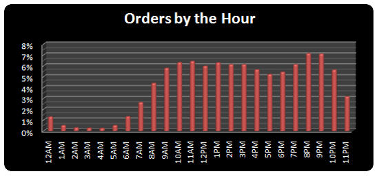 Hourly Sales