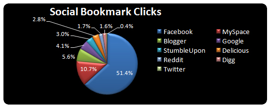 Social Bookmark Usage